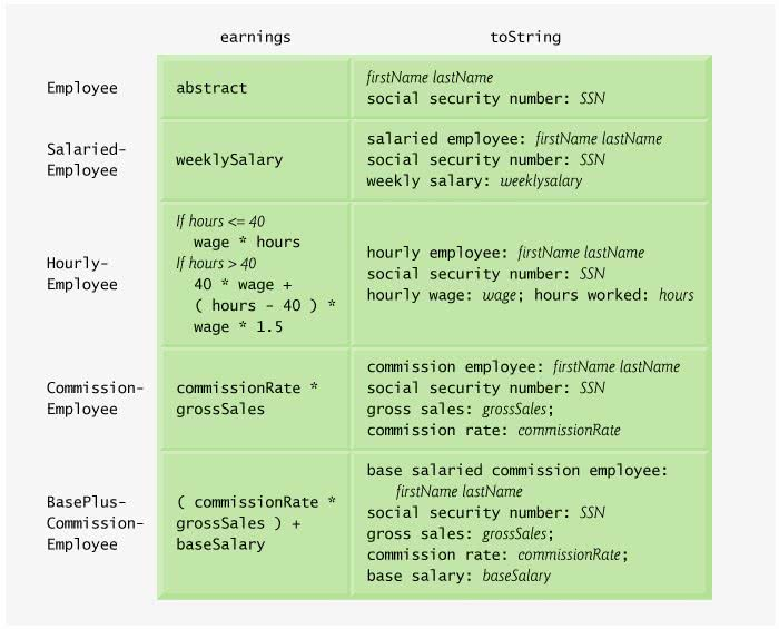 Case Study: Payroll System Using Polymorphism - Java