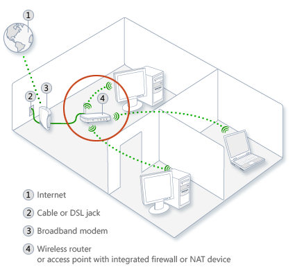 Illustration of a network with a firewall or device with NAT in the recommended position